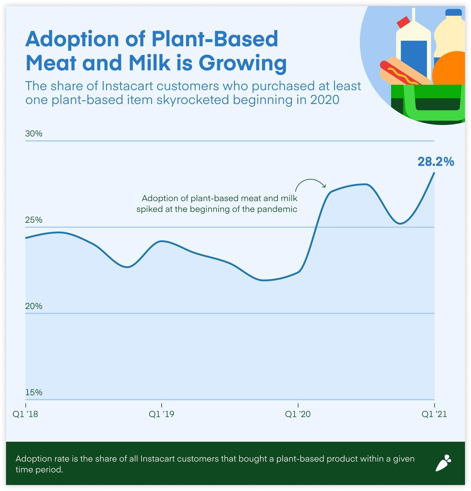 Instacart Plant Based Adoption Rate