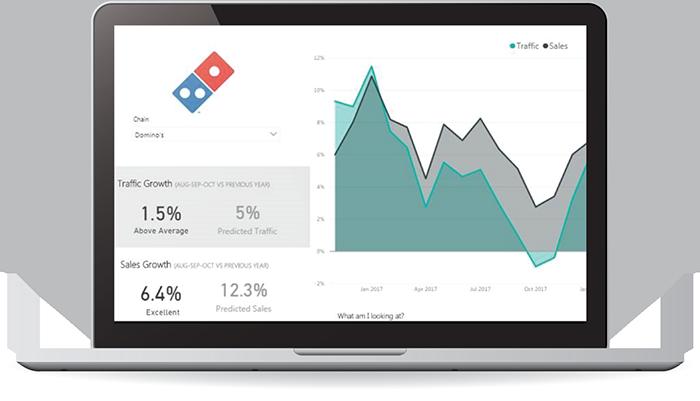 Comprehensive Transparent Sales Performance Reporting