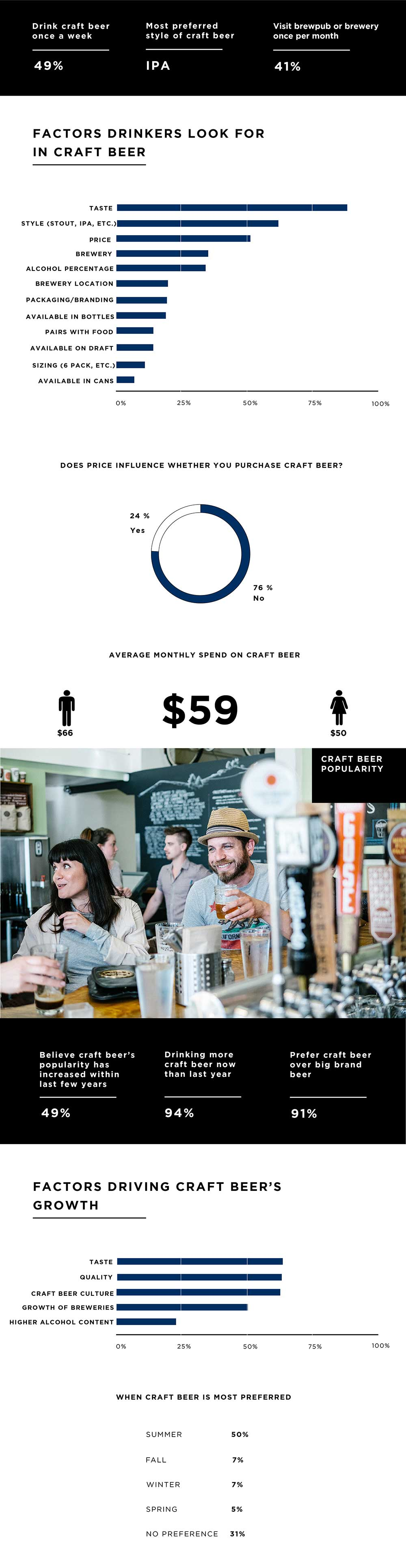 What's Driving Craft-Beer Sales Now, an Infographic