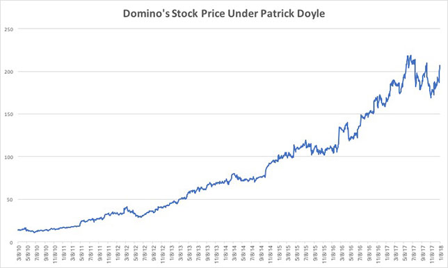 dominos stock