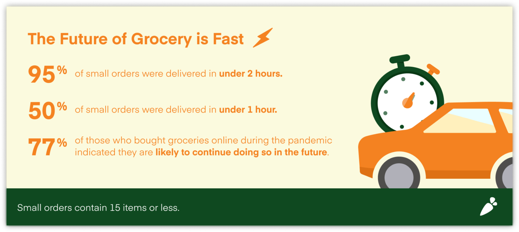Future of Grocery from Instacart