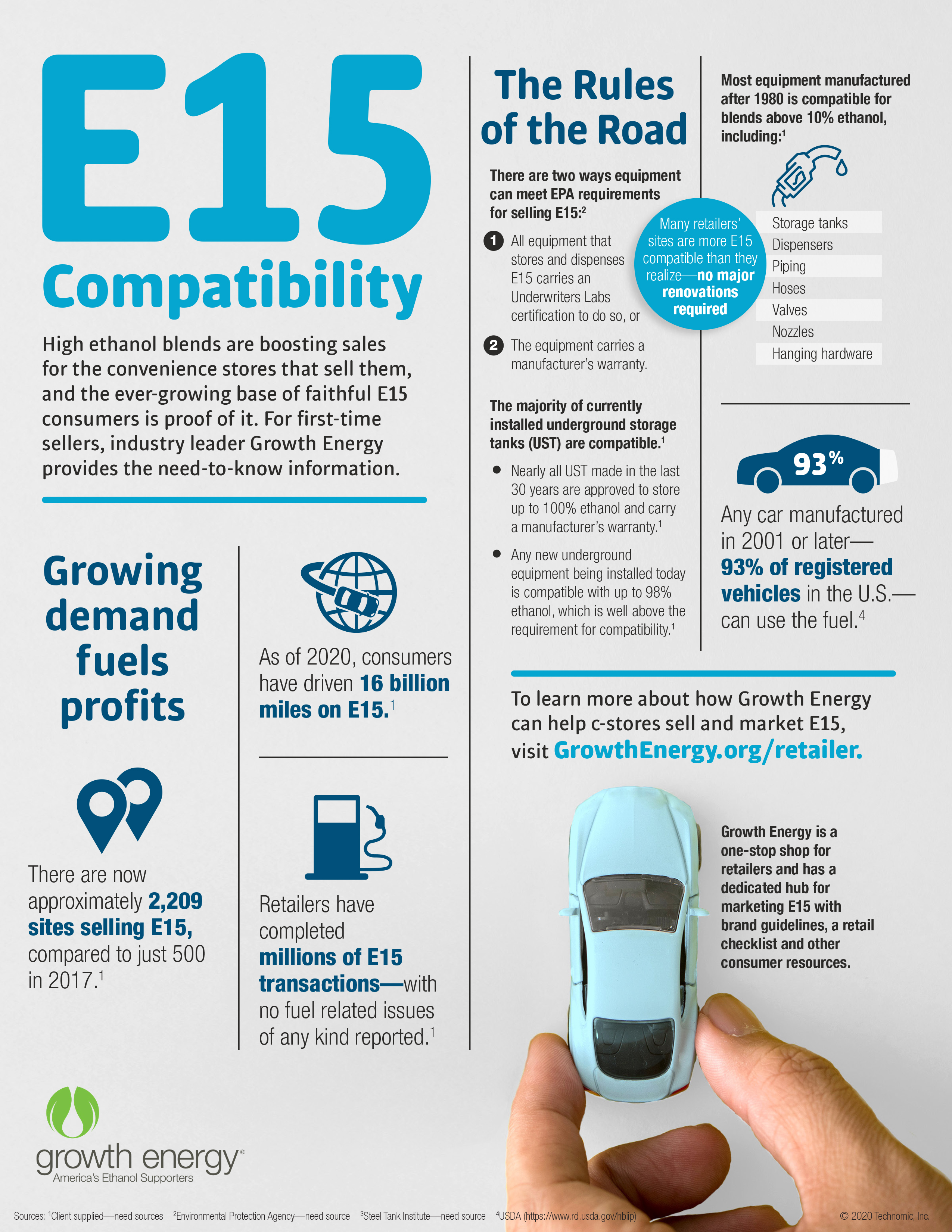 growth energy infographic