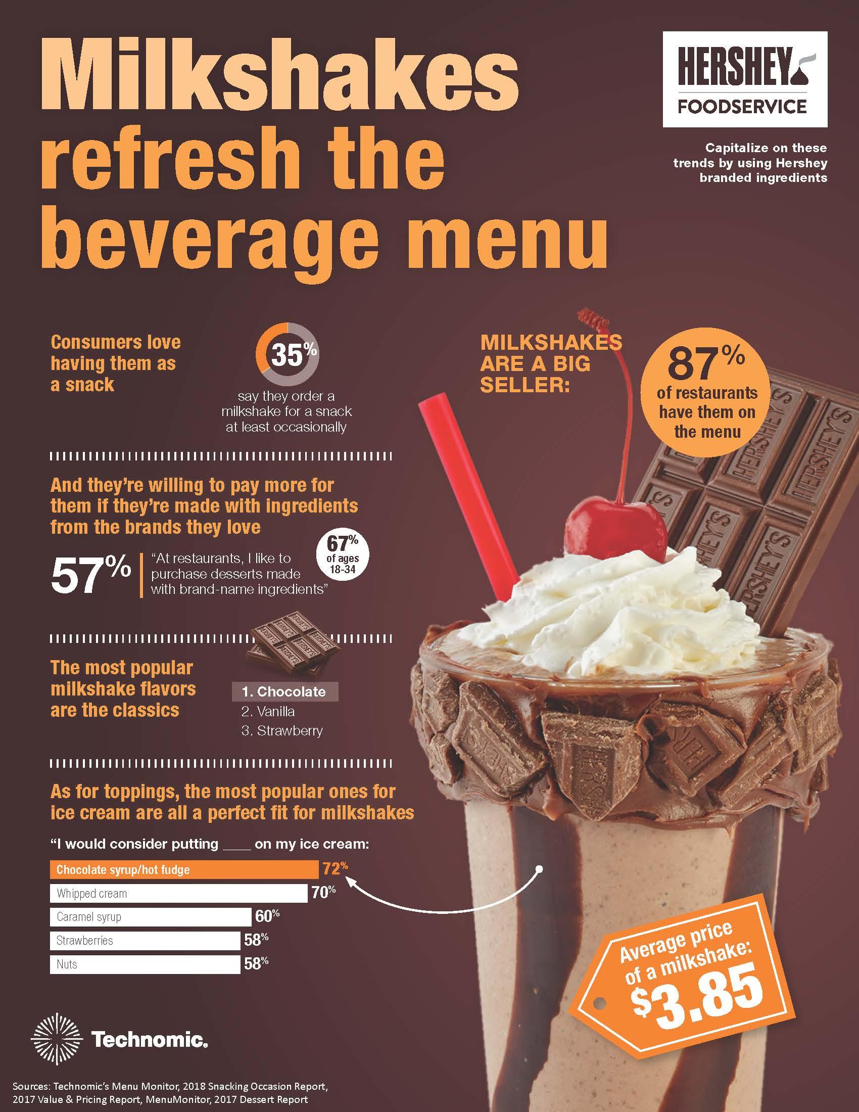Hershey infographic