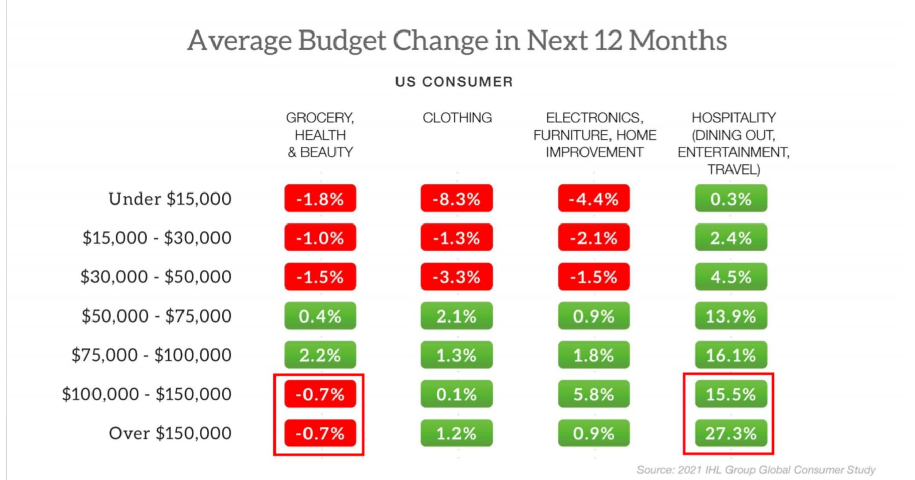 Consumer budgets