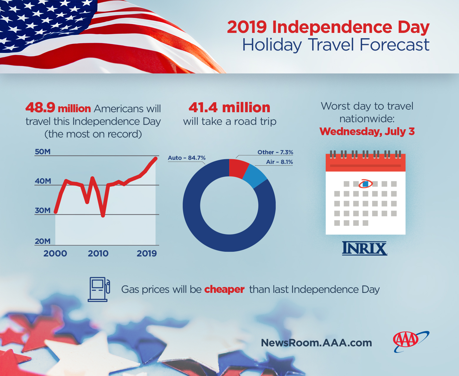 Independence Day Travel Forecast