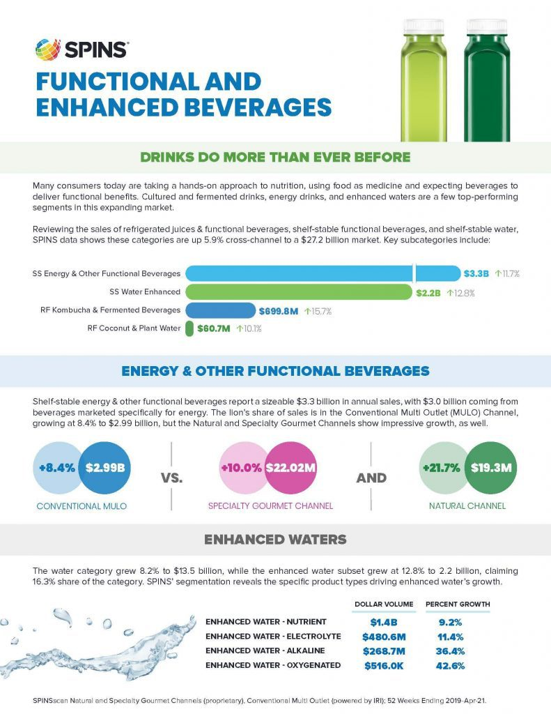 Functional and Enhanced Beverages Infographic