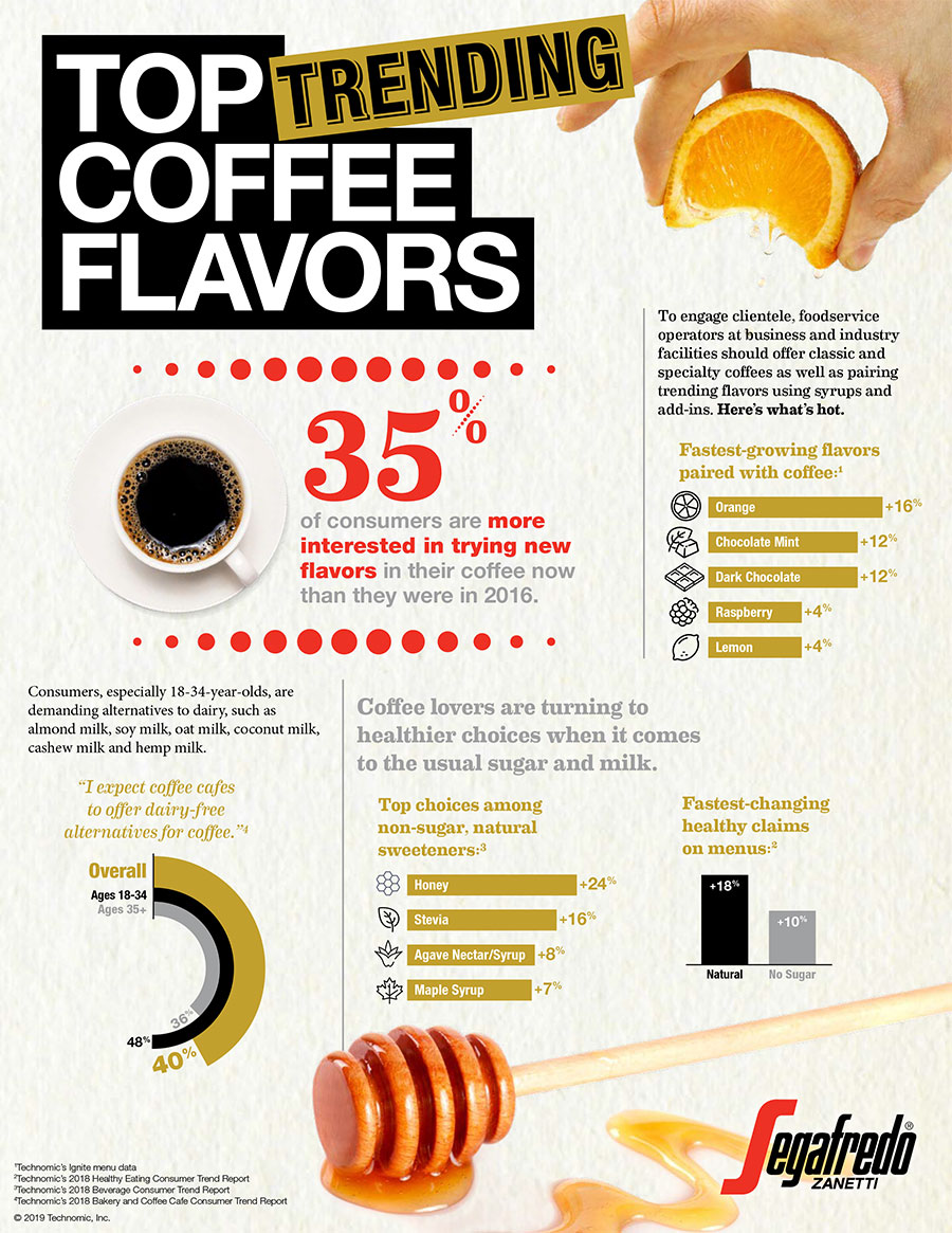 segafredo flavored coffee infographic