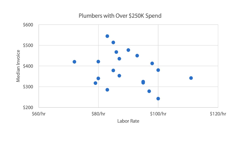 invoice vs labor rate