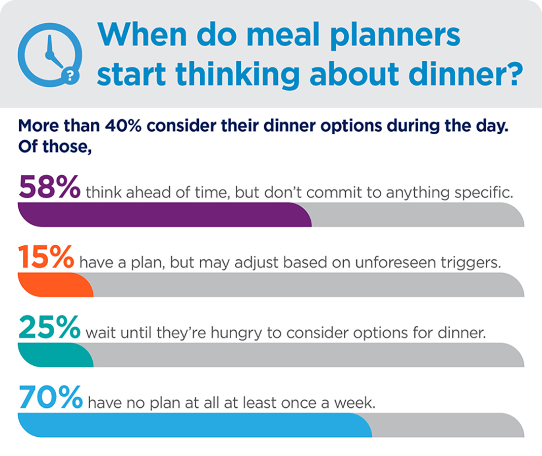 When do meal planners start thinking about dinner?