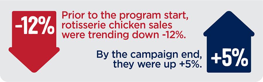 Chicken sales