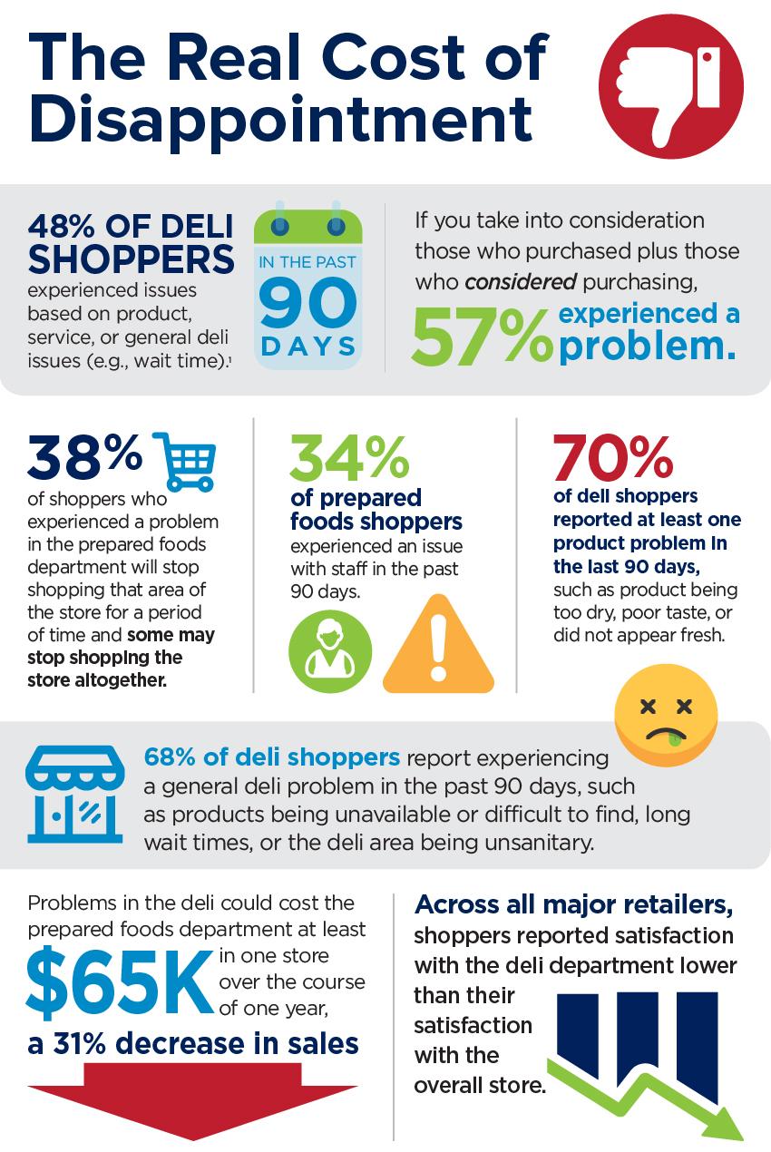 Tyson Deli Infographic