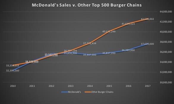 McDonald's versus other burger chains