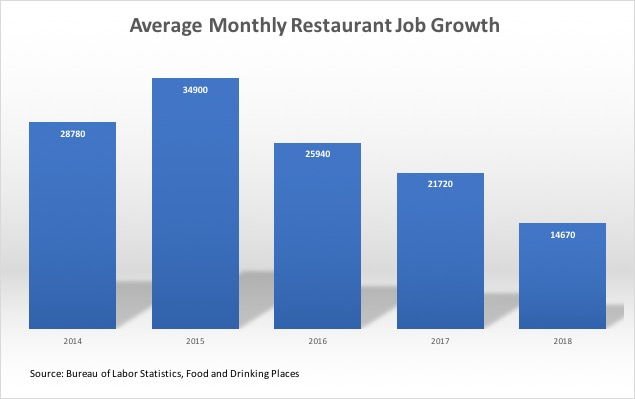 Monthly Restaurant Job Growth