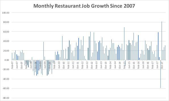 Monthly Restaurant Job Growth