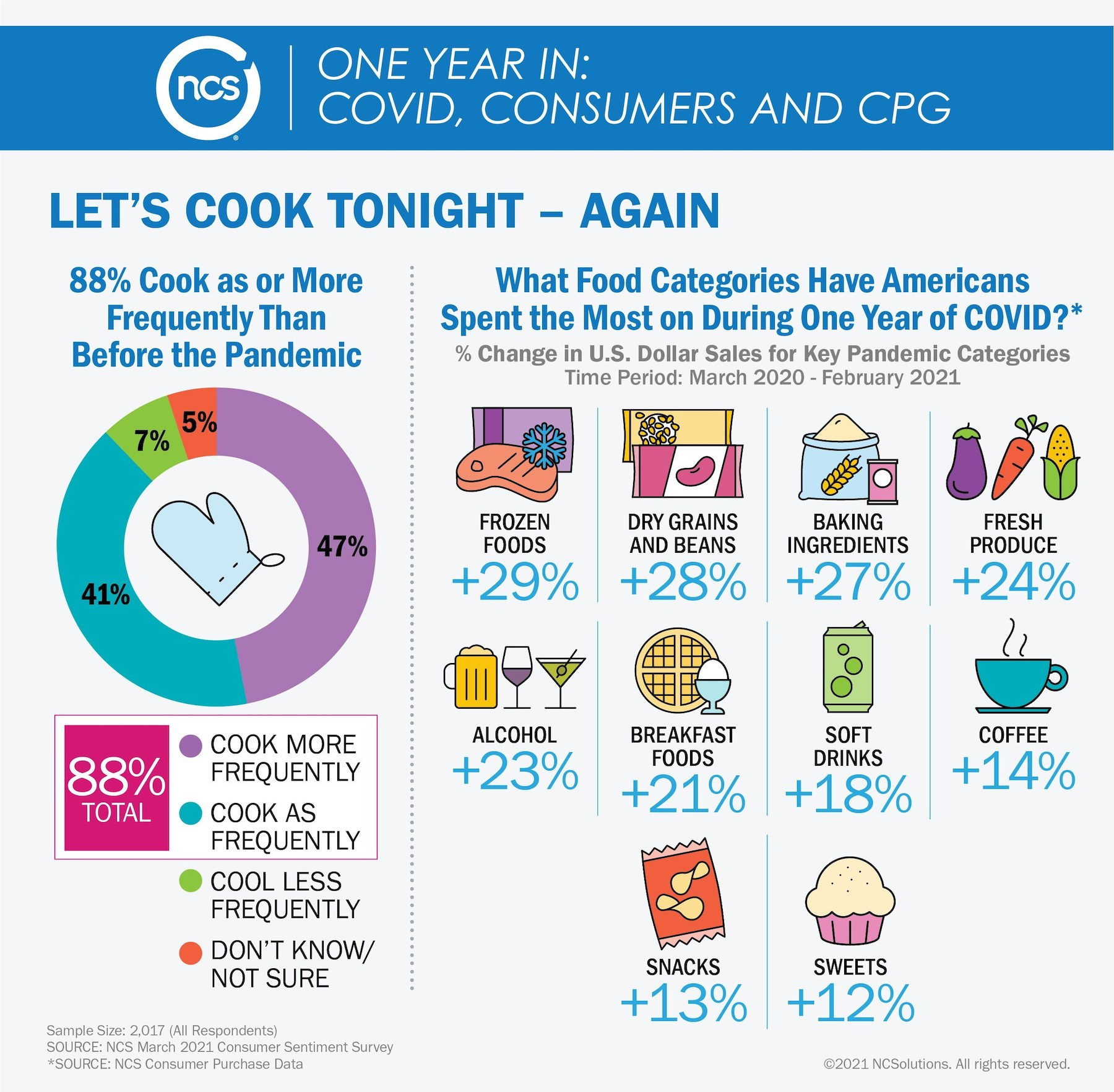 NCS cooking at home graphic