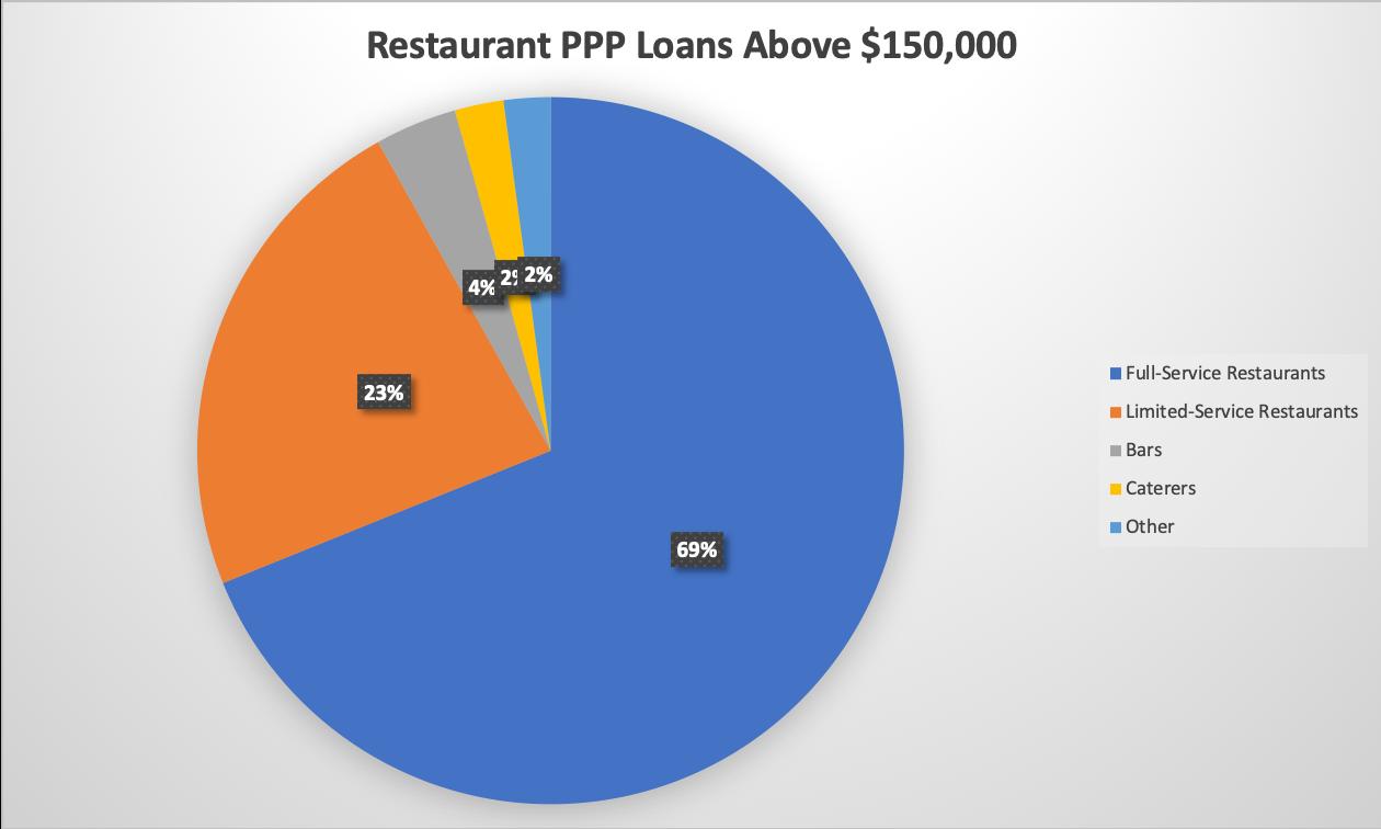 PPP Data