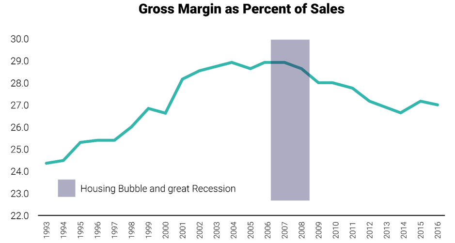 gross margin as percent of sales
