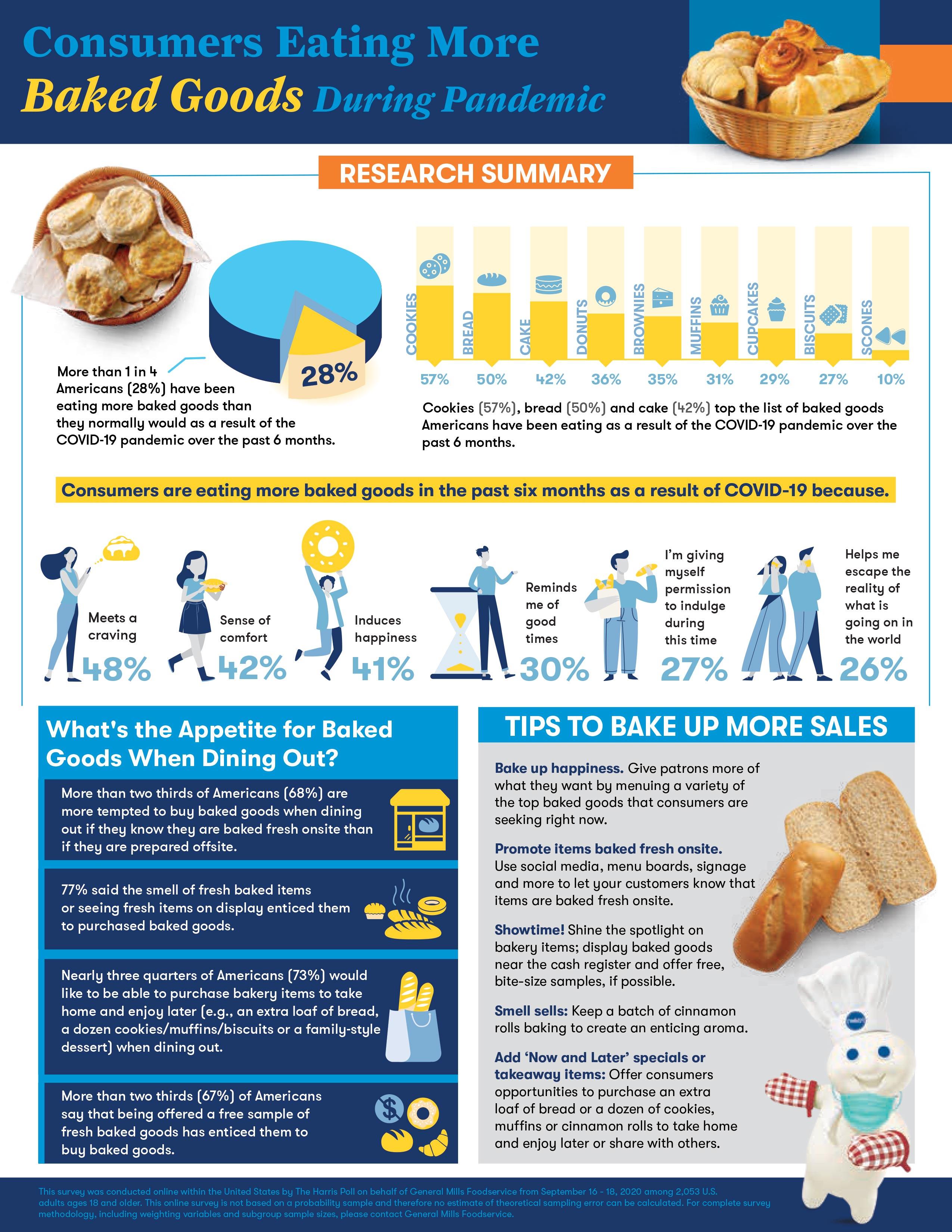 Pillsbury Infograph