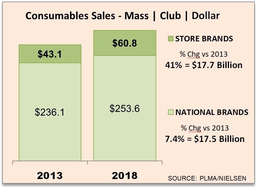 private label sales