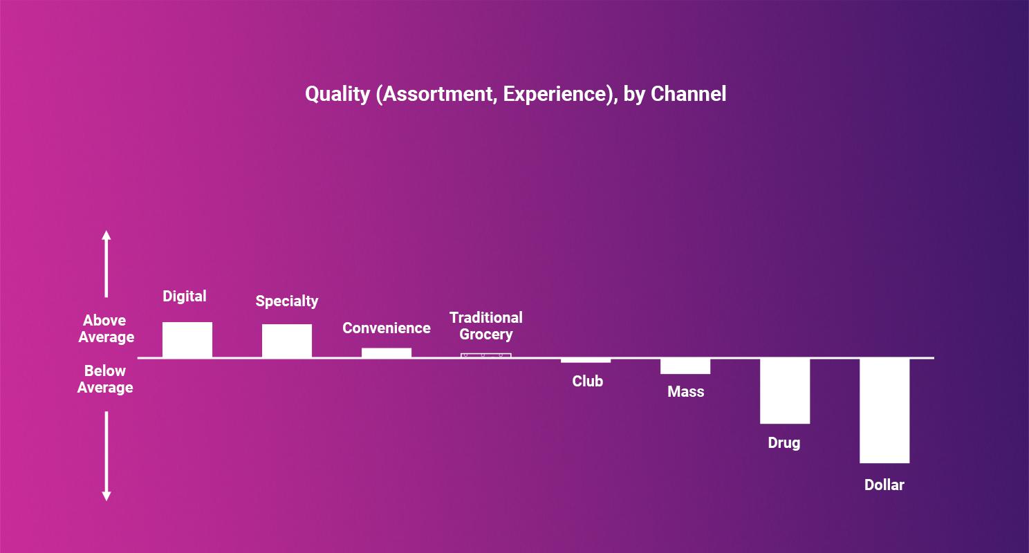 dunnhumby graphic, chart