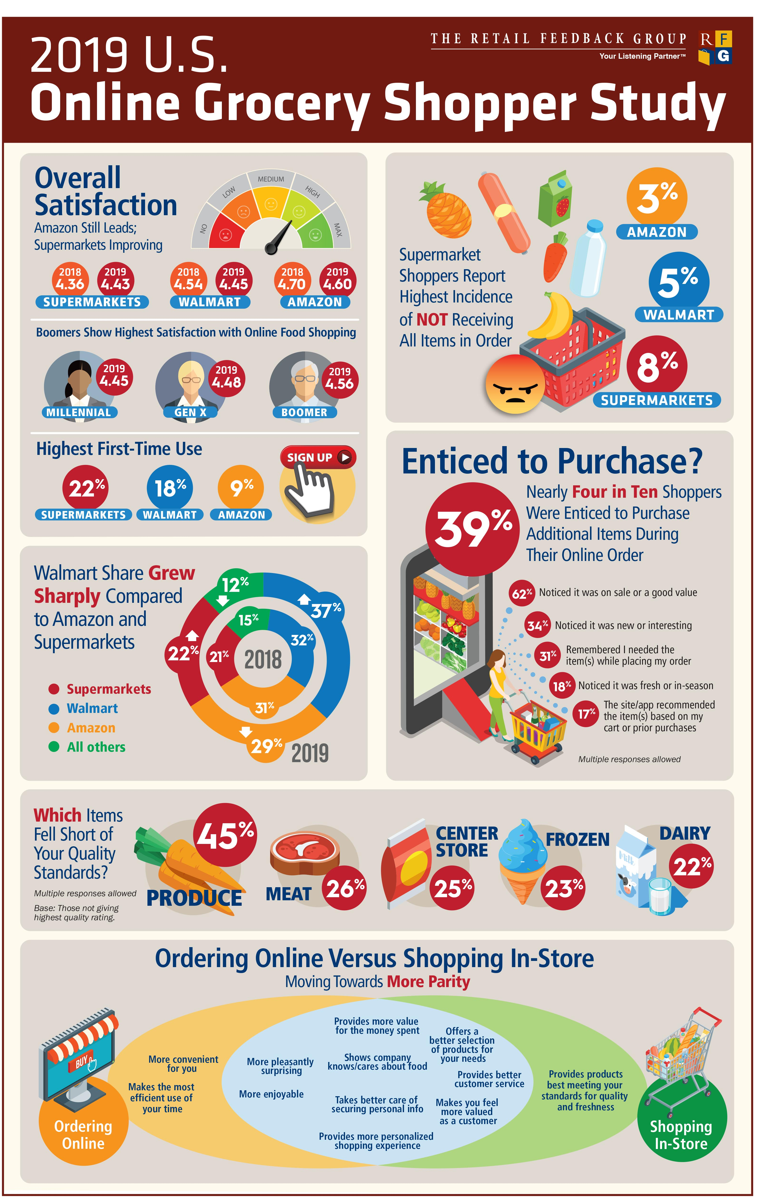 RFG Online Grocery Infographic