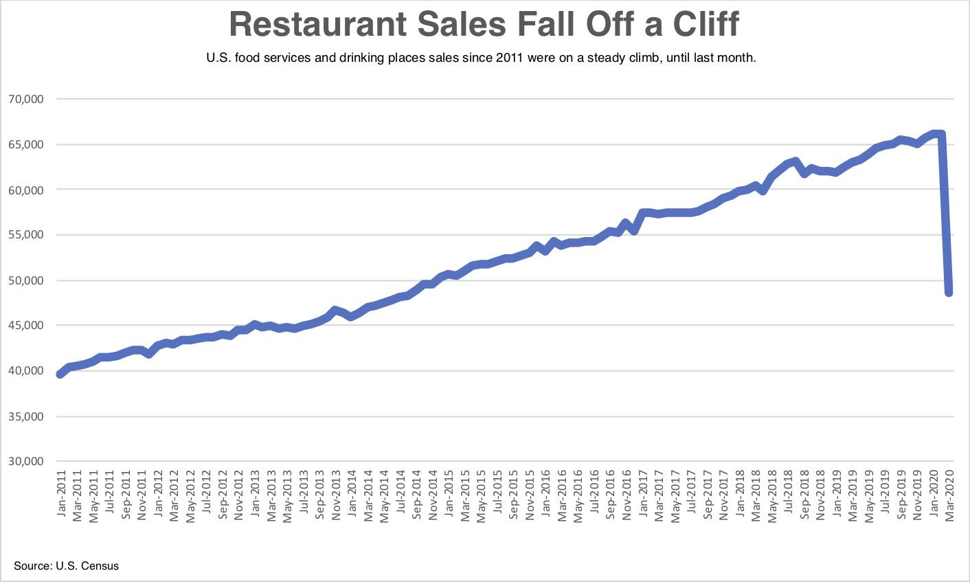Restaurant Sales Census