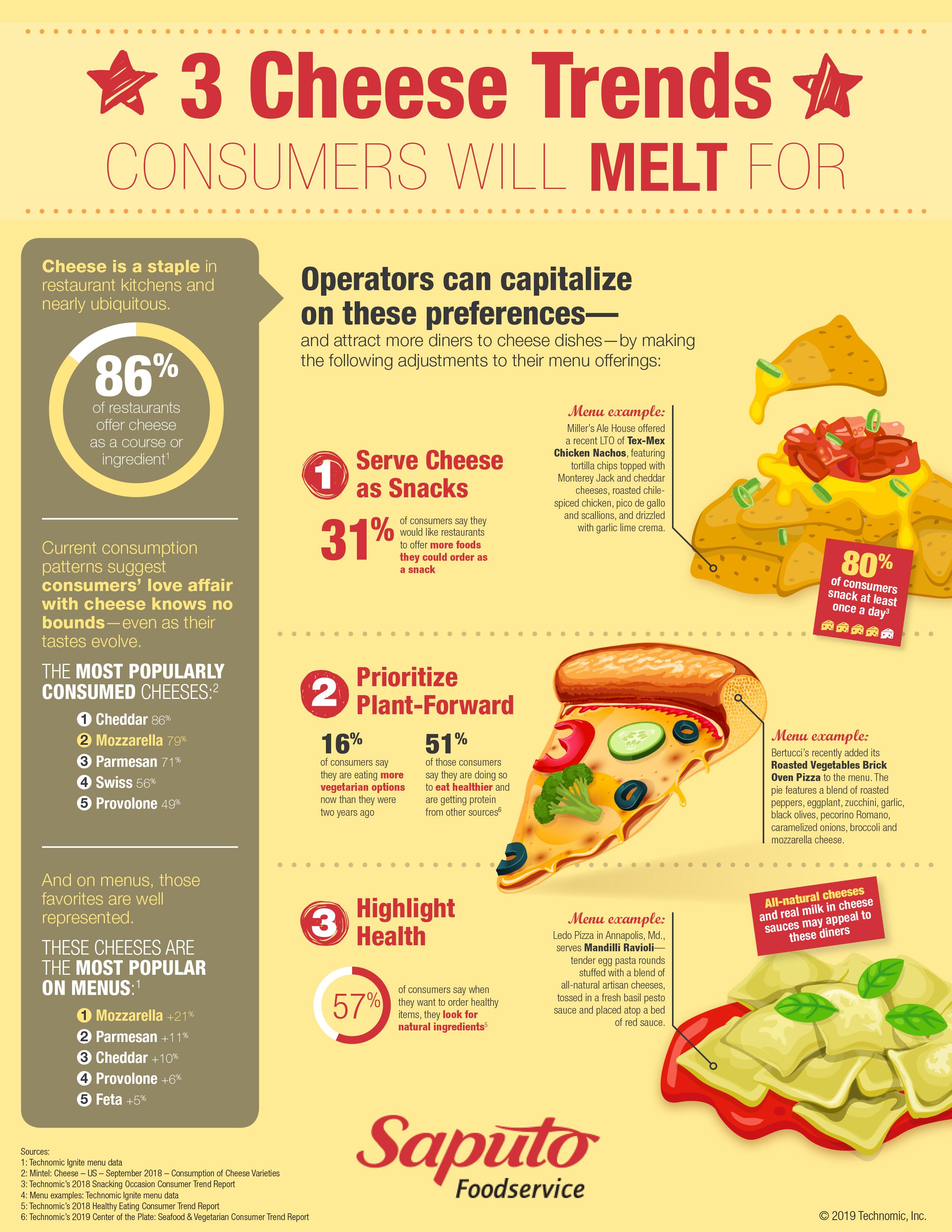 Saputo Cheese Infographic