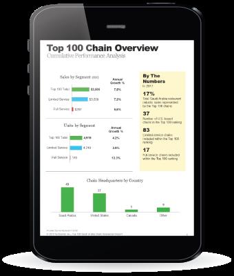 Saudi Arabia Top 100 Chain Restaurant Report