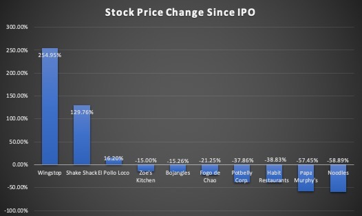 IPO Price change