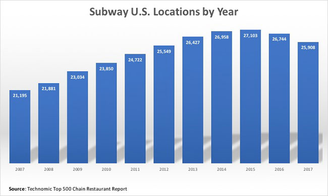 Subway unit count by per Technomic
