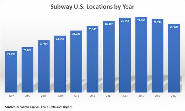 Subway unit count by per Technomic