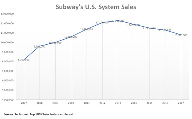 Subway sales by year per Technomic