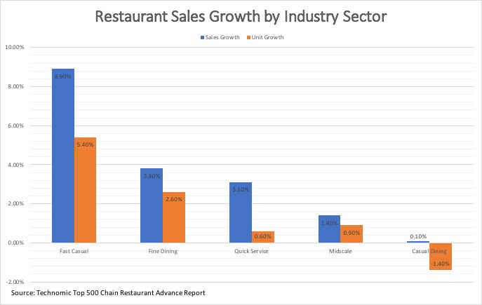 Technomic Top 500 Chain Restaurant Advance Report