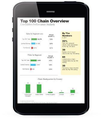 UAE Top 100 Chain Restaurant Report