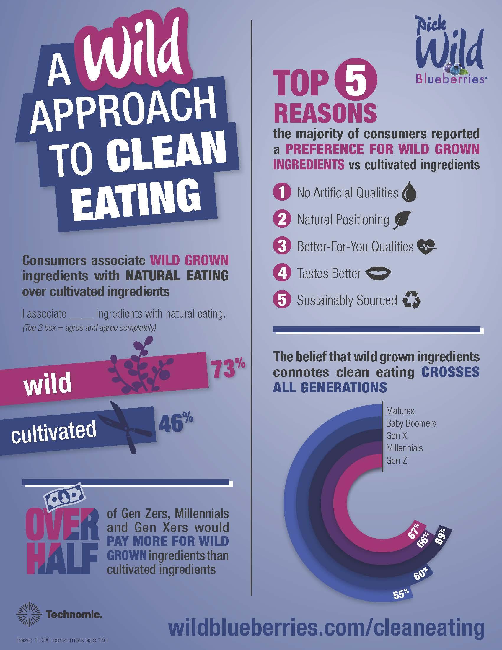 wild blueberries clean eating