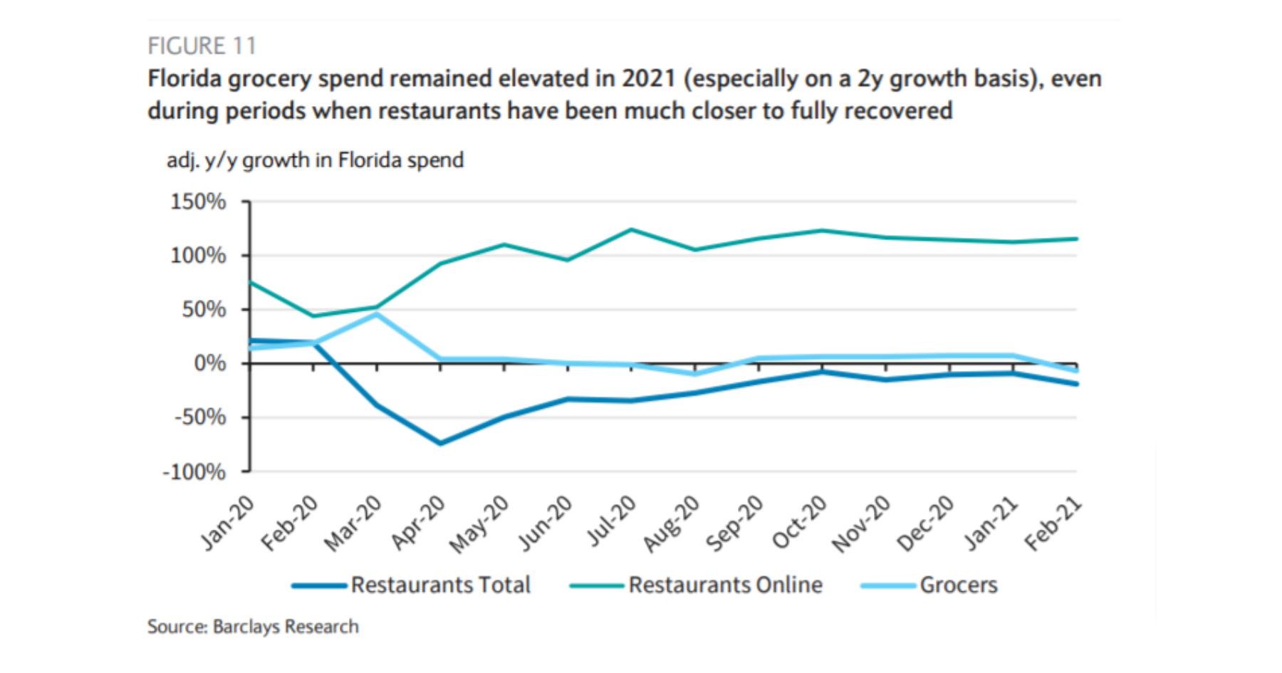 chart showing retail/restaurants in Florida