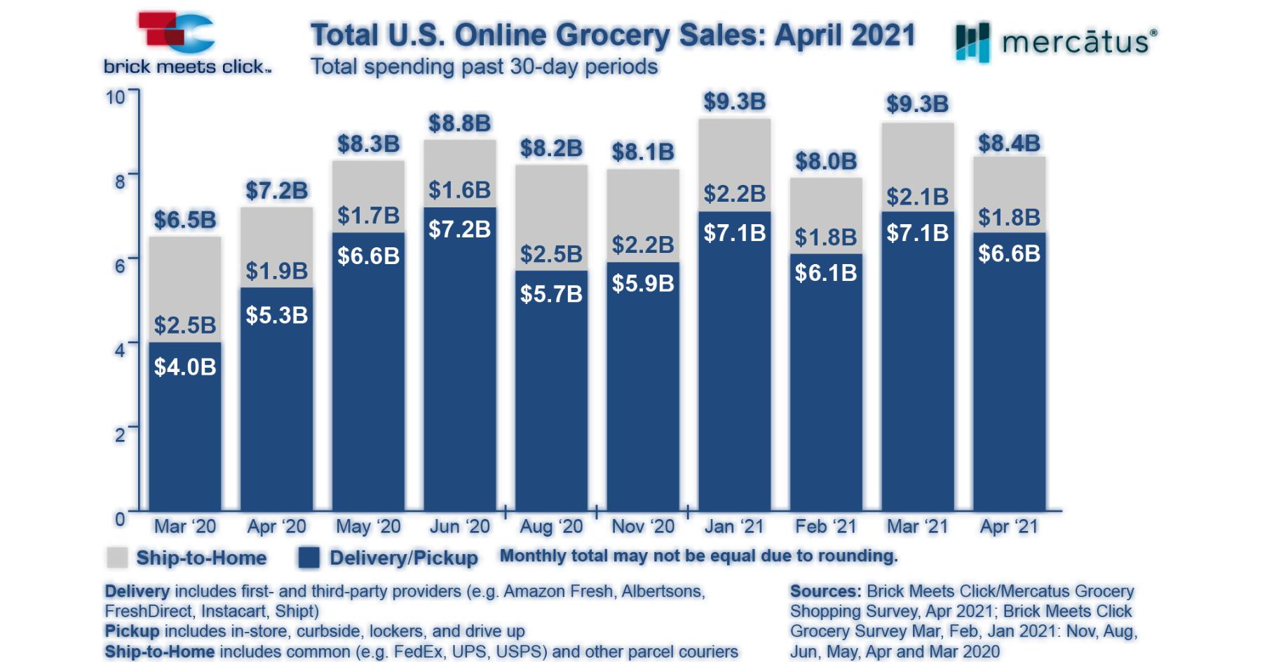 April online sales