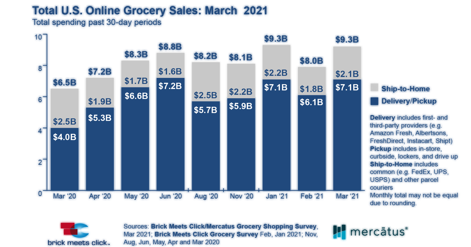 March online shopping data
