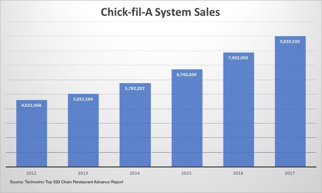 Chick-fil-A sales