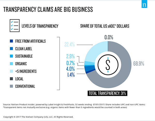 fresh transparency