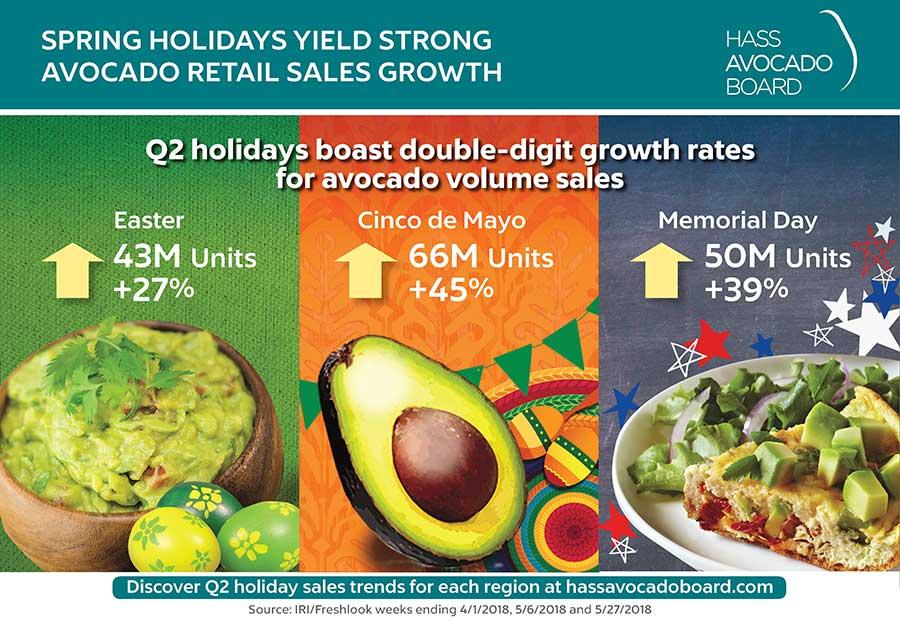 hass avocado board graphic