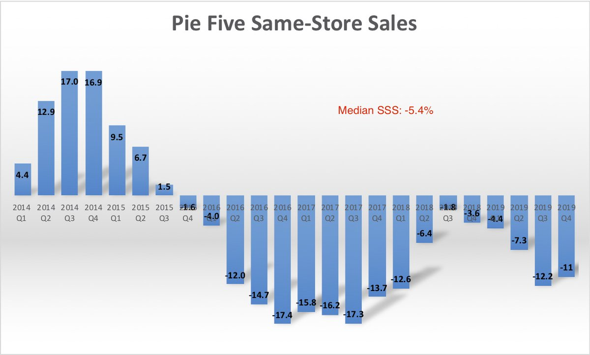 pie five same-store sales