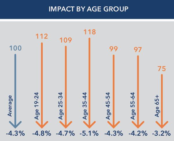 age group impact
