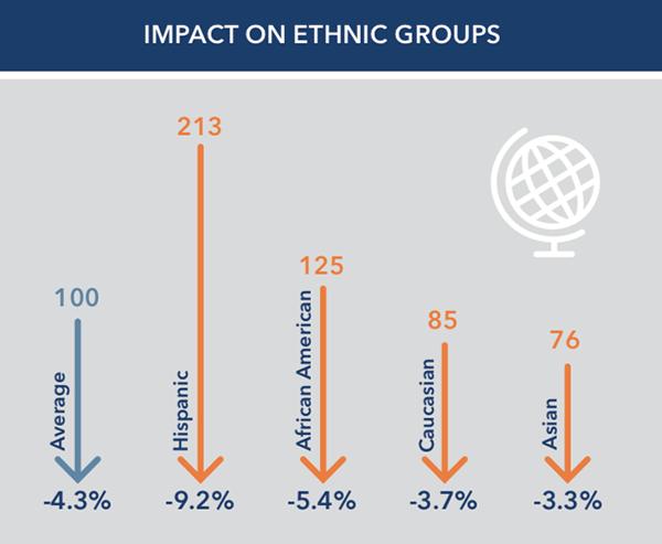 ethnic groups impact