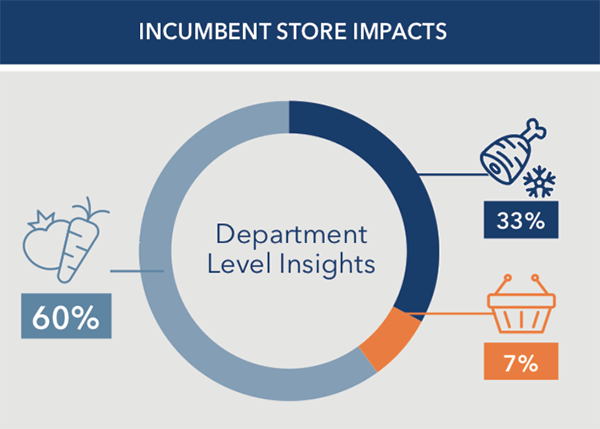 incumbent store impacts