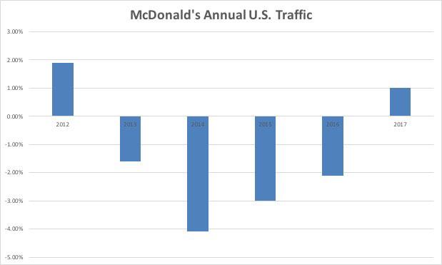 McDonald's traffic since 2012