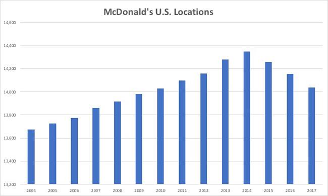 McDonald's unit count since 2004