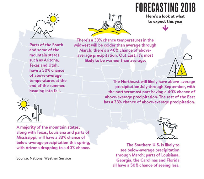 weather forecasting map