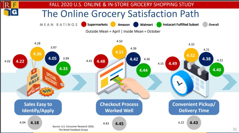 online grocery satisfaction
