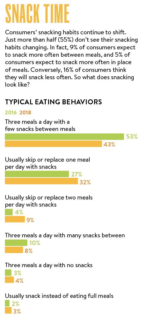 snack eating behaviors